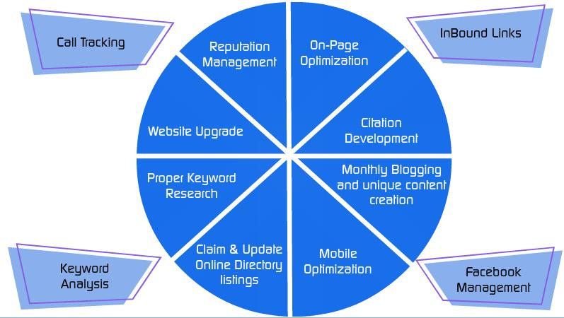 SEO Wheel for Funeral Homes